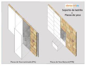 Tabiques de Ladrillo con Revestimientos de Placa de Yeso Silensis-Cerapy - Hispalyt
